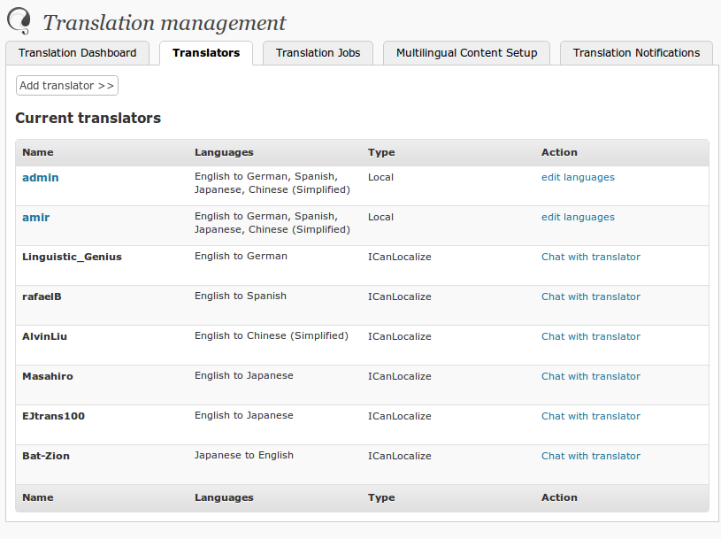 List of translators