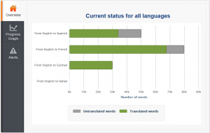 An overview of your site's translation progress