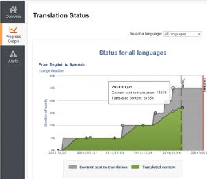 Translation progress graph