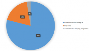 Market Share of WooCommerce Multilingual Plugins