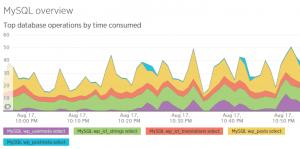 WPML 3.4 - String Translation prend plus de temps à charger car nous préchargeons de très nombreuses chaînes