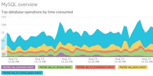 Nous avons divisé la table string_pages en deux plus petites, mais un index supplémentaire ralentit les sélections